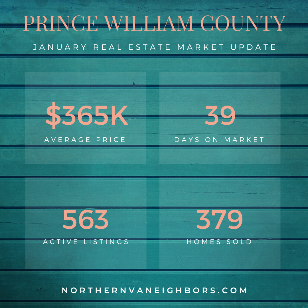 Prince WIlliam County Real Estate Market Update